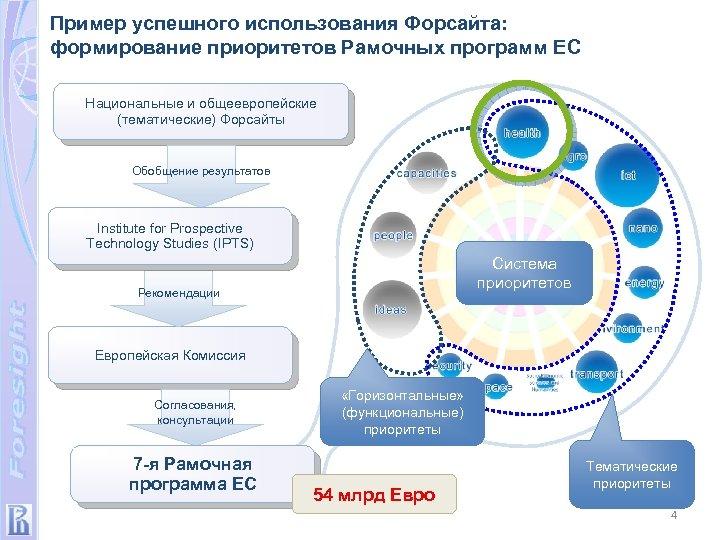 Пример успешного использования Форсайта: формирование приоритетов Рамочных программ ЕС Национальные и общеевропейские (тематические) Форсайты