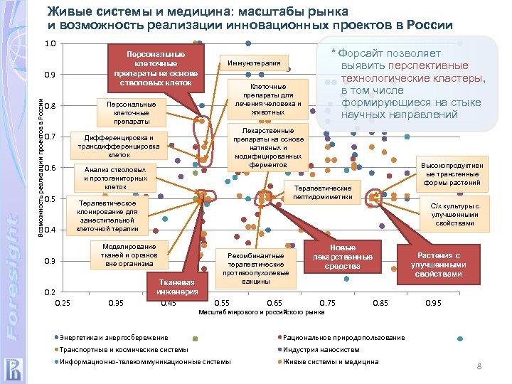 Живые системы и медицина: масштабы рынка и возможность реализации инновационных проектов в России 1.