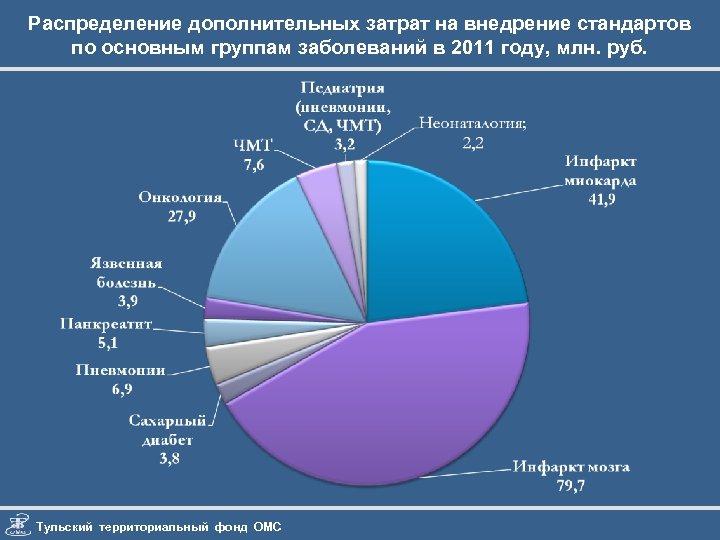 Распределение дополнительных затрат на внедрение стандартов по основным группам заболеваний в 2011 году, млн.