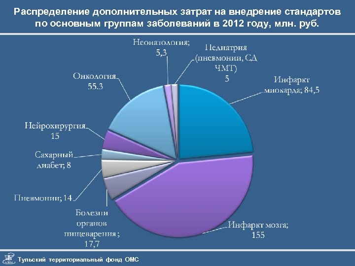 Распределение дополнительных затрат на внедрение стандартов по основным группам заболеваний в 2012 году, млн.