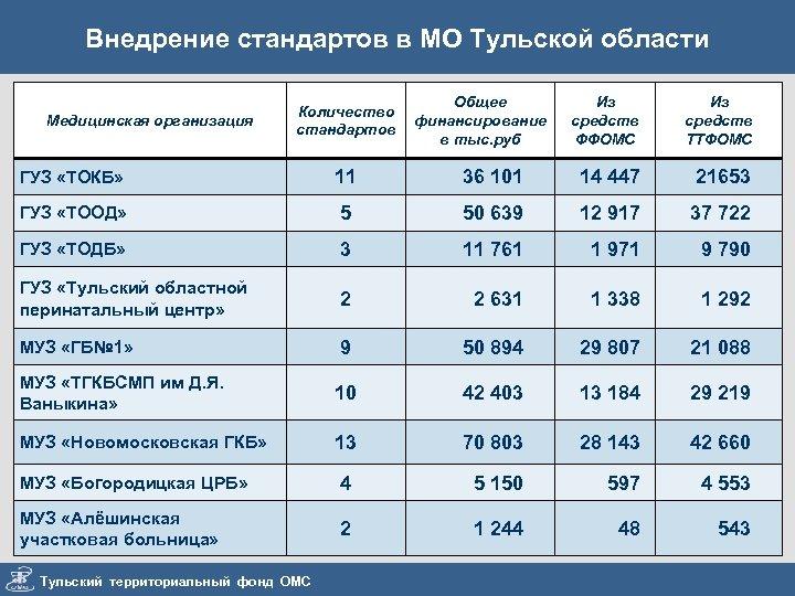 Внедрение стандартов в МО Тульской области Медицинская организация Количество стандартов Общее финансирование в тыс.