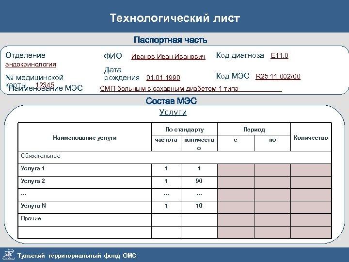 Технологический лист Паспортная часть Отделение эндокринология № медицинской карты 12345 МЭС Наименование ФИО Иванович
