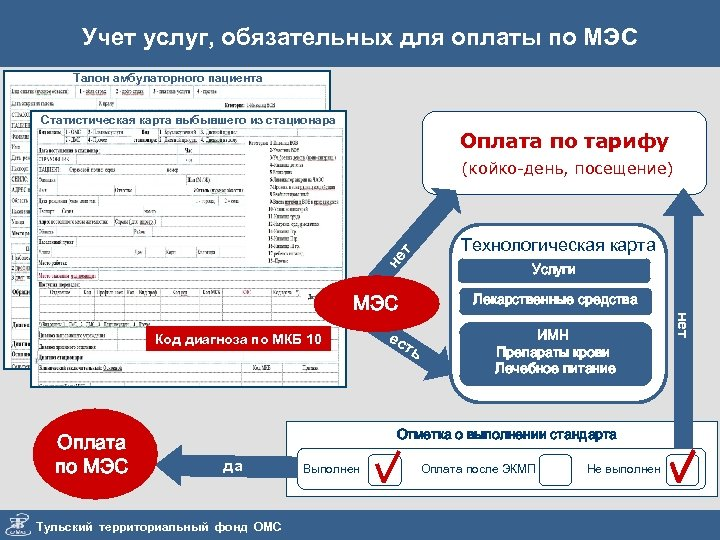 Учет услуг, обязательных для оплаты по МЭС Талон амбулаторного пациента Статистическая карта выбывшего из