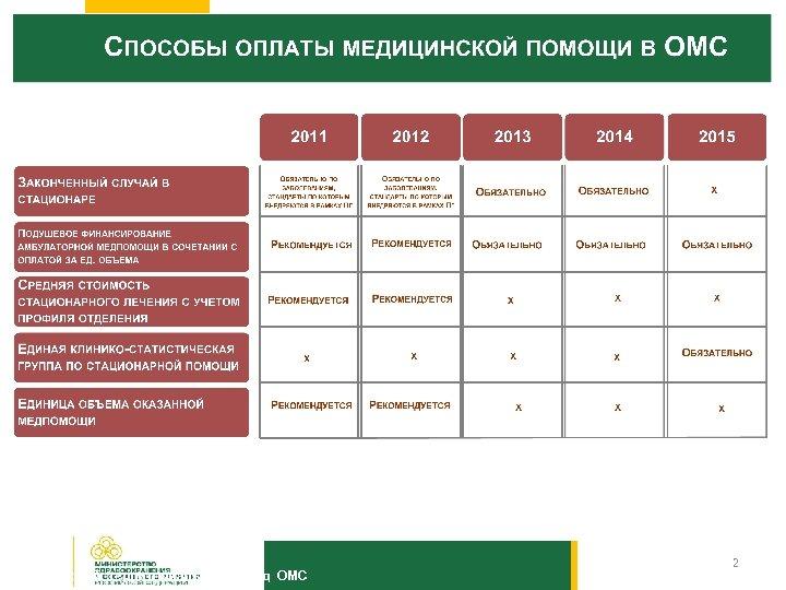 Тульский территориальный фонд ОМС 2