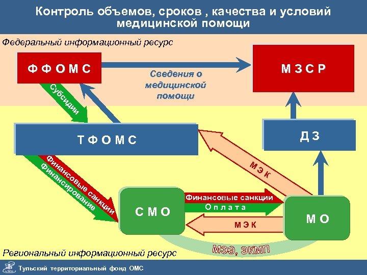 Контроль объемов, сроков , качества и условий медицинской помощи Федеральный информационный ресурс ФФОМС МЗСР