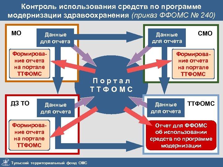 Контроль использования средств по программе модернизации здравоохранения (приказ ФФОМС № 240) МО Формирование отчета