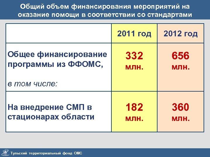 Общий объем финансирования мероприятий на оказание помощи в соответствии со стандартами 2011 год Общее