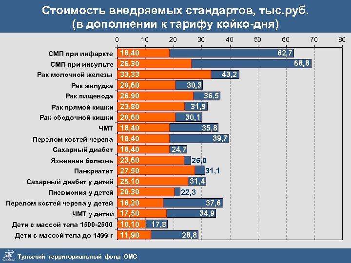 Стоимость внедряемых стандартов, тыс. руб. (в дополнении к тарифу койко-дня) 0 СМП при инфаркте