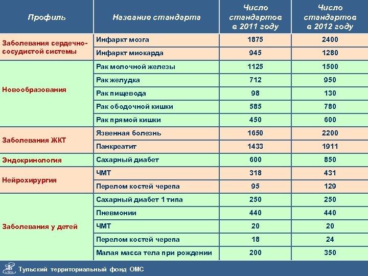 Число стандартов в 2011 году Число стандартов в 2012 году Инфаркт мозга 1875 2400