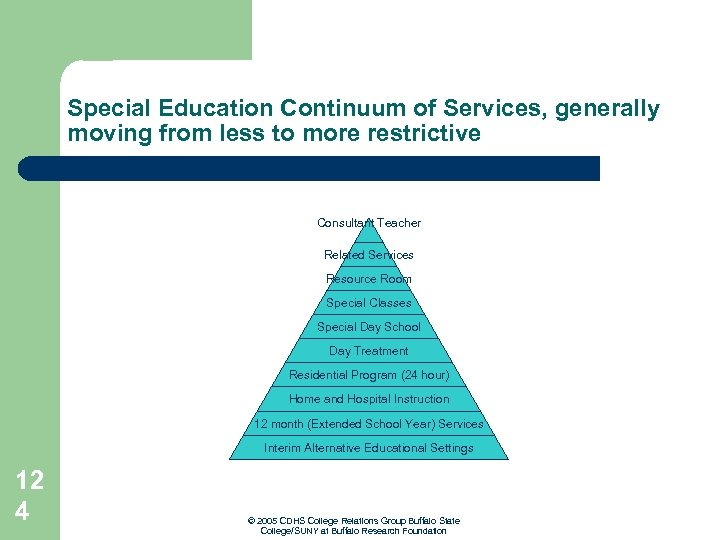 Special Education Continuum of Services, generally moving from less to more restrictive Consultant Teacher