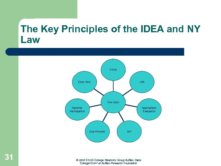 The Key Principles of the IDEA and NY Law FAPE Child Find LRE The