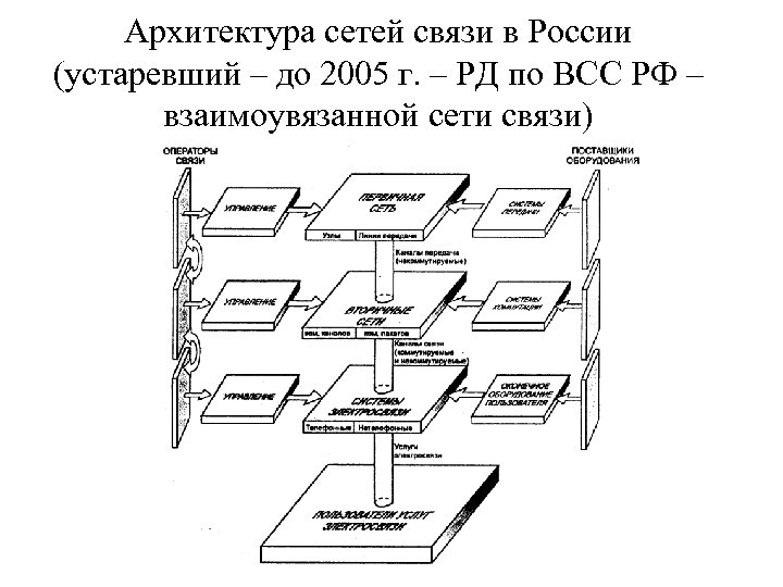 Архитектура сетей связи в России (устаревший – до 2005 г. – РД по ВСС