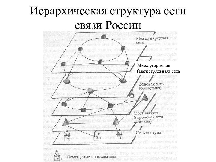 Иерархическая структура сети связи России Междугородная (магистральная) сеть