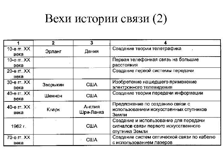 Вехи истории связи (2)