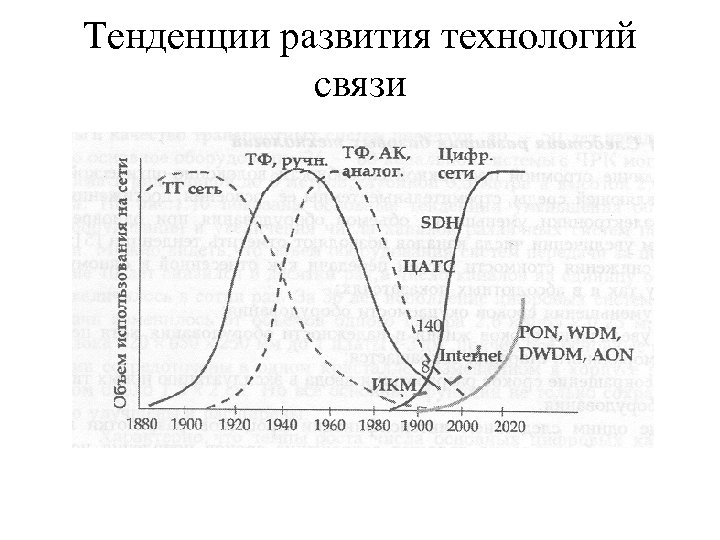 Тенденции развития технологий связи