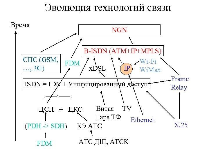 Эволюция технологий связи Время NGN B-ISDN (ATM+IP+MPLS) СПС (GSM, FDM Wi-Fi …, 3 G)