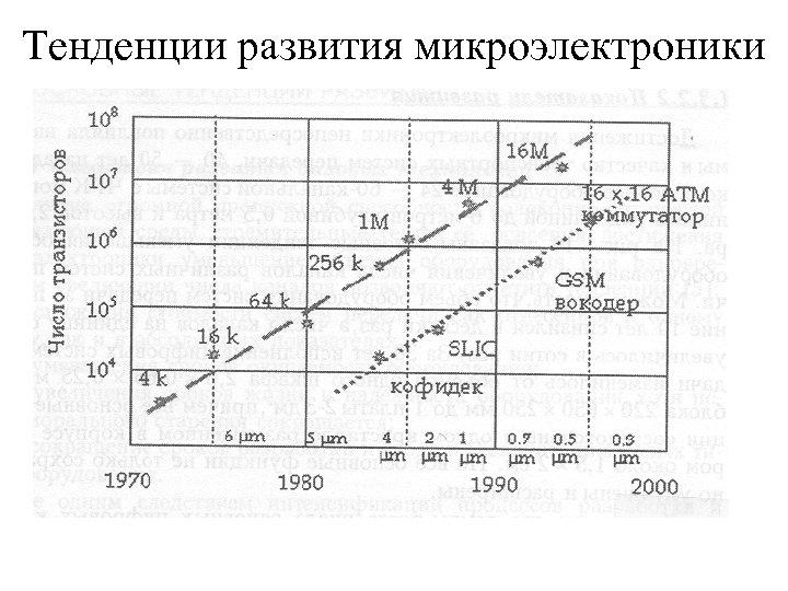 Тенденции развития микроэлектроники