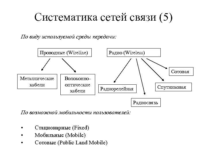 Систематика сетей связи (5) По виду используемой среды передачи: Проводные (Wireline) Радио (Wireless) Сотовая