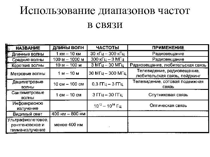 Использование диапазонов частот в связи