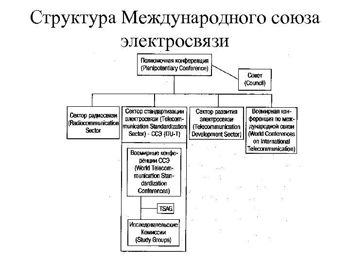 Структура Международного союза электросвязи
