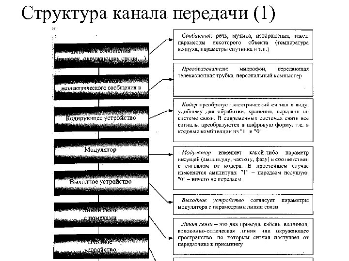 Структура канала передачи (1)