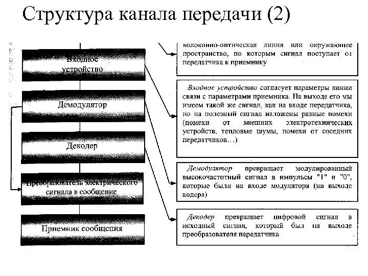 Структура канала передачи (2)