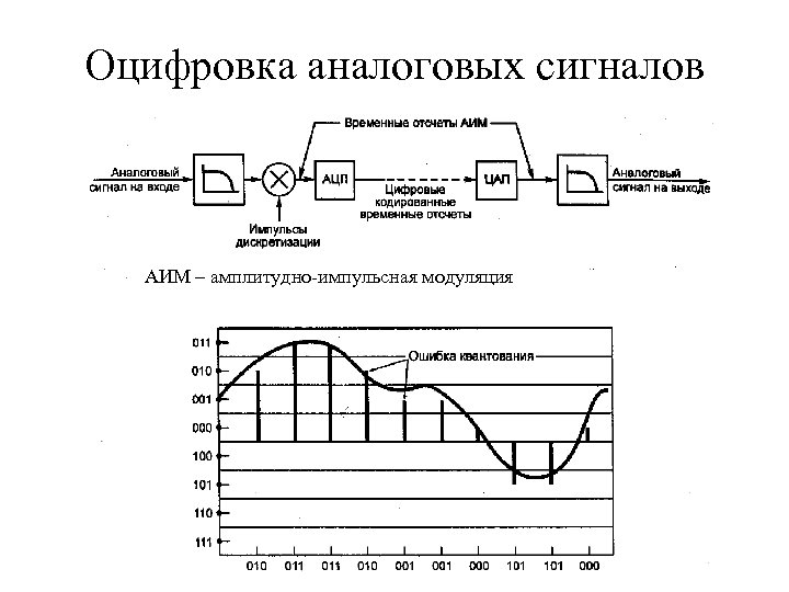 Оцифровка аналоговых сигналов АИМ – амплитудно-импульсная модуляция