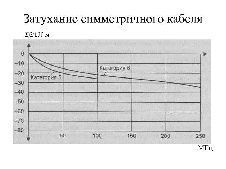 Затухание симметричного кабеля Дб/100 м МГц