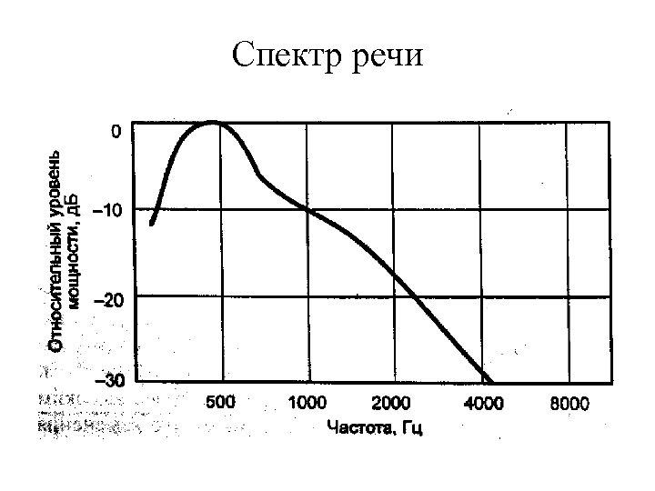 Спектр речи