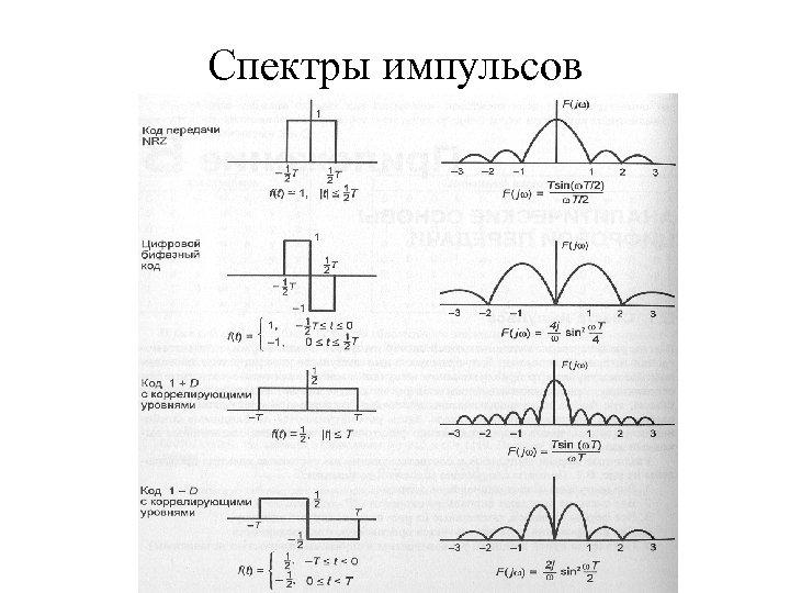 Спектры импульсов