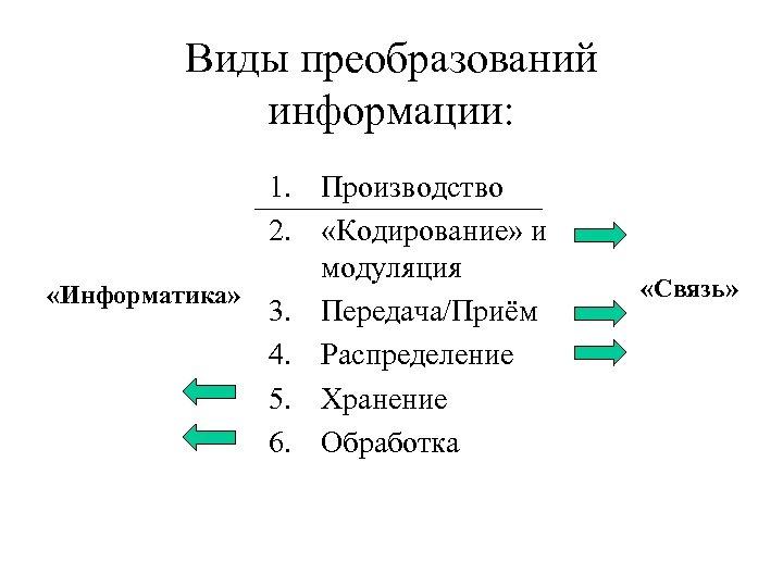 Виды преобразований информации: 1. Производство 2. «Кодирование» и модуляция «Информатика» 3. Передача/Приём 4. Распределение
