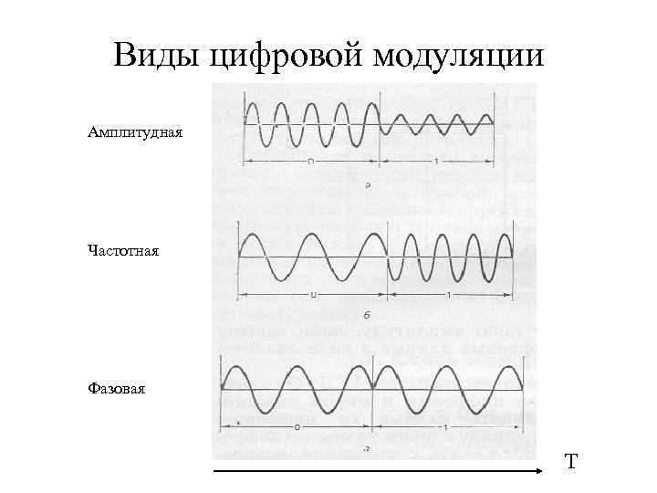 Виды цифровой модуляции Амплитудная Частотная Фазовая Т