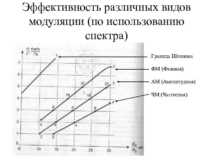 Эффективность различных видов модуляции (по использованию спектра) Граница Шеннона ФМ (Фазовая) АМ (Амплитудная) ЧМ