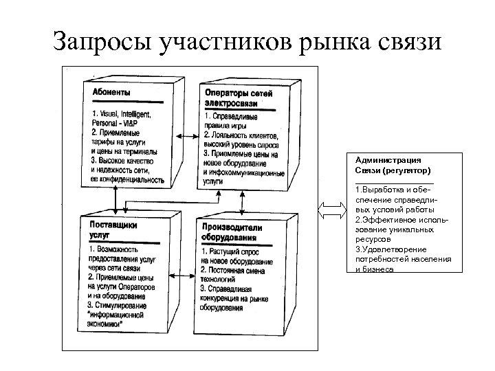 Запросы участников рынка связи Администрация Связи (регулятор) _________ 1. Выработка и обеспечение справедливых условий