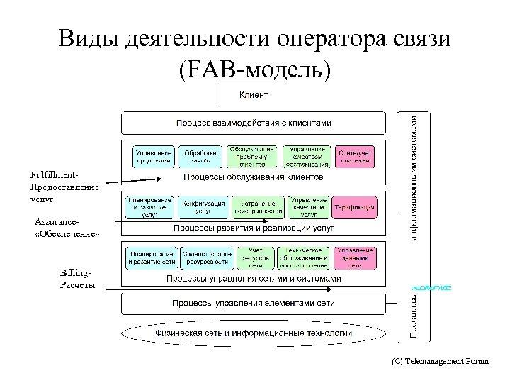 Виды деятельности оператора связи (FAB-модель) Fulfillment. Предоставление услуг Assurance «Обеспечение» Billing. Расчеты (С) Telemanagement