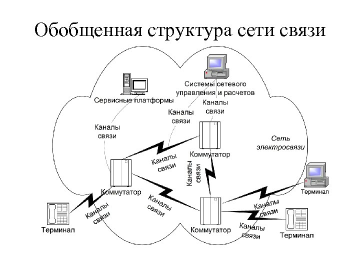 Обобщенная структура сети связи