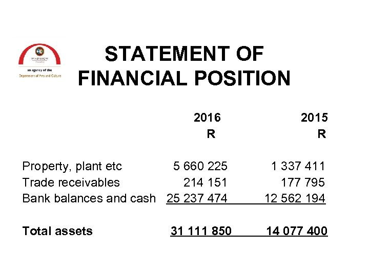 STATEMENT OF FINANCIAL POSITION 2016 R 2015 R Property, plant etc 5 660 225