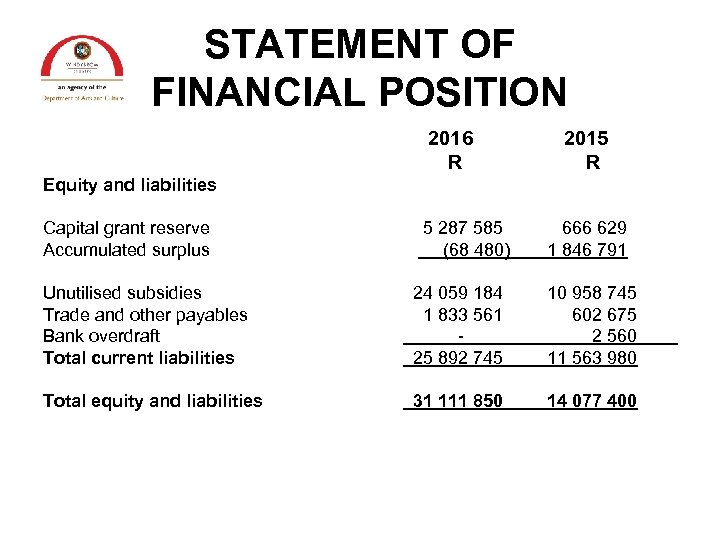 STATEMENT OF FINANCIAL POSITION 2016 R 2015 R Equity and liabilities Capital grant reserve