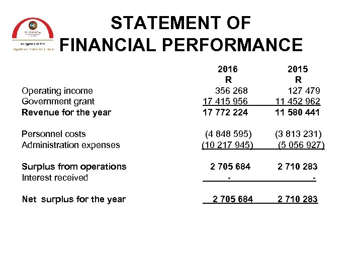 STATEMENT OF FINANCIAL PERFORMANCE Operating income Government grant Revenue for the year 2016 R