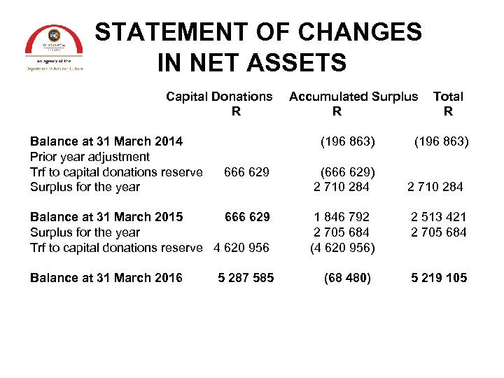 STATEMENT OF CHANGES IN NET ASSETS Capital Donations R Balance at 31 March 2014