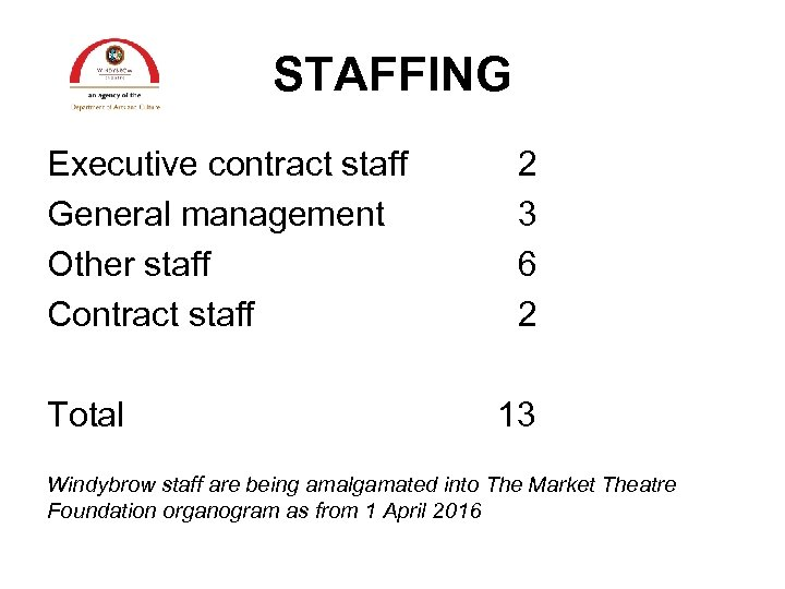 STAFFING Executive contract staff General management Other staff Contract staff Total 2 3 6