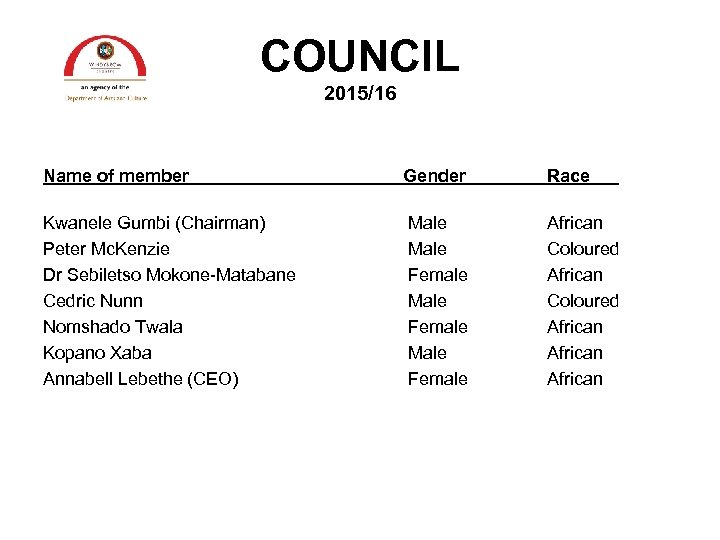 COUNCIL 2015/16 Name of member Gender Race Kwanele Gumbi (Chairman) Peter Mc. Kenzie Dr