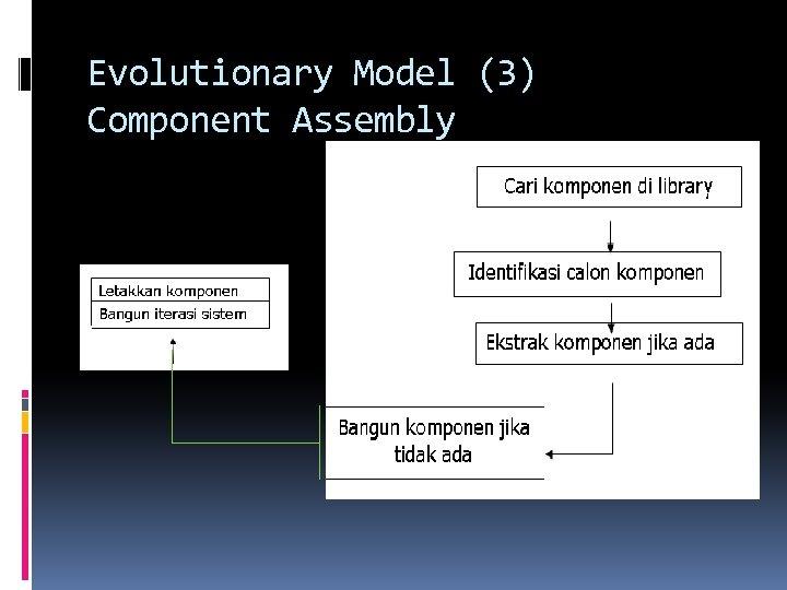 Evolutionary Model (3) Component Assembly
