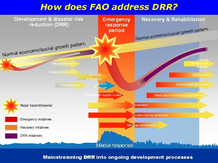 How does FAO address DRR? Development & disaster risk reduction (DRR) Emergency response period
