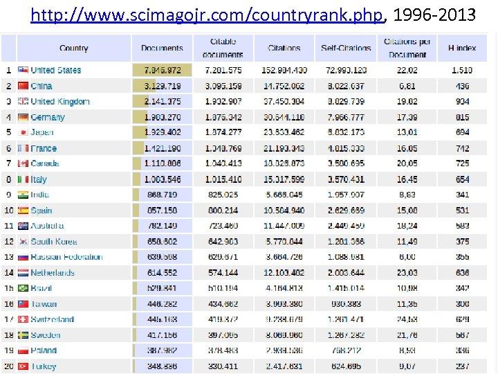http: //www. scimagojr. com/countryrank. php, 1996 -2013 Scimago country