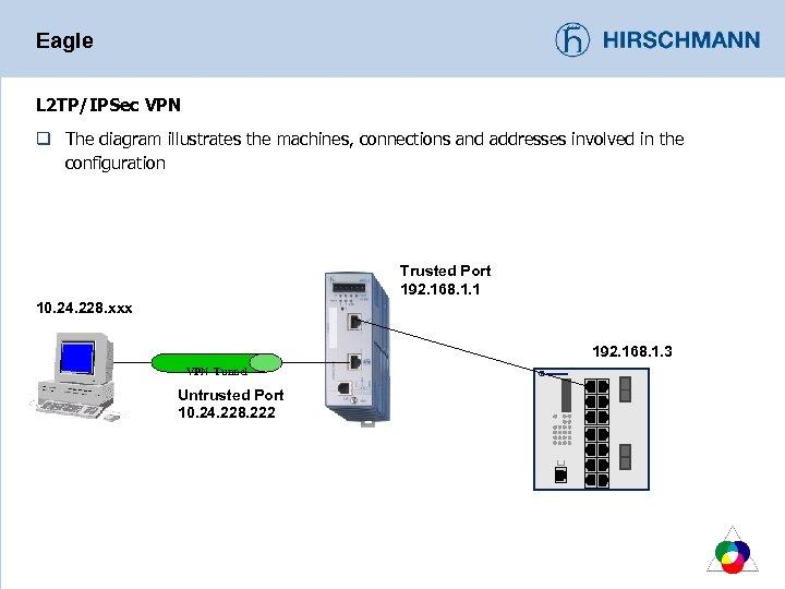 Eagle L 2 TP/IPSec VPN q The diagram illustrates the machines, connections and addresses