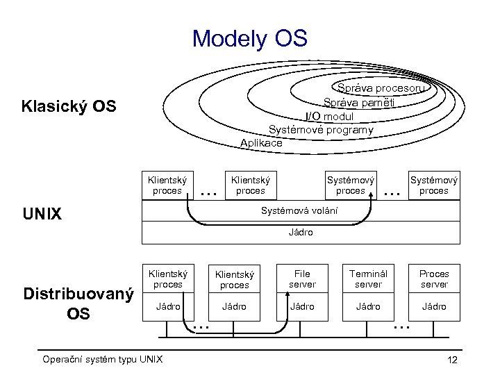 Modely OS Správa procesoru Správa paměti I/O modul Systémové programy Aplikace Klasický OS Klientský