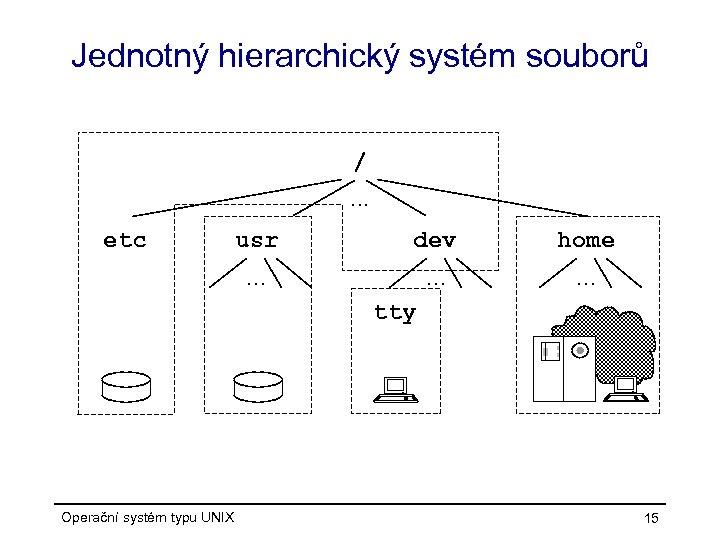 Jednotný hierarchický systém souborů /. . . etc usr dev home . . tty