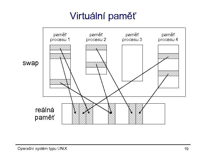 Virtuální paměť procesu 1 paměť procesu 2 paměť procesu 3 paměť procesu 4 swap