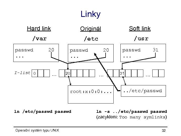 Linky Hard link Originál Soft link /var /etc /usr passwd. . . I-list 0